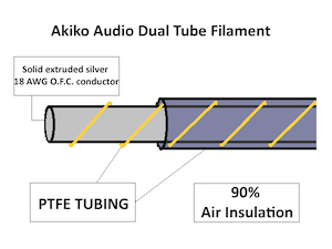 Akiko Audio Dual Tube Filament Illustration